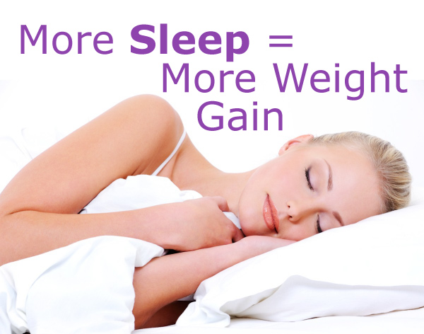 More Sleep Equals More Weight Gain