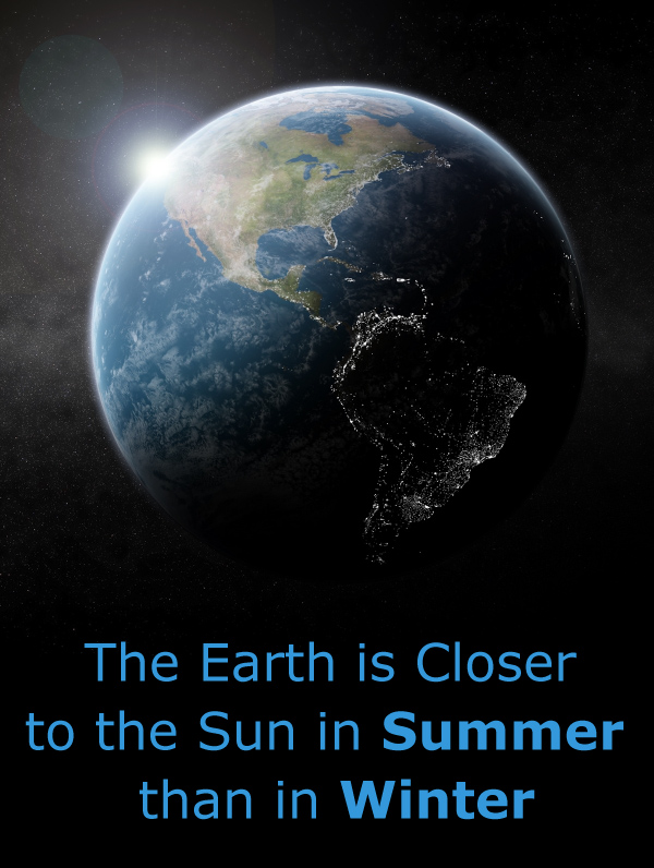 The Earth is Closer to the Sun in Summer than Winter